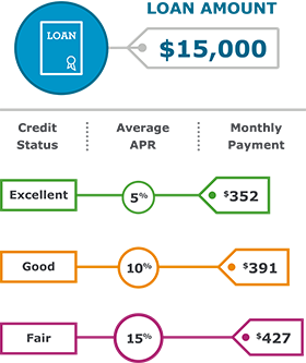 How to Get a Loan from a Bank - Wells Fargo