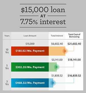Total cost of borrowing сколько ждать возврата денег с алиэкспресс