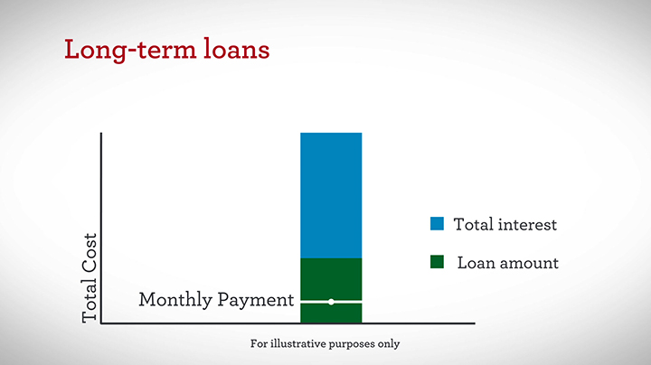 Loan Vs Lend >> Mortgage Short Term Loans Versus Long Term Loans Wells Fargo