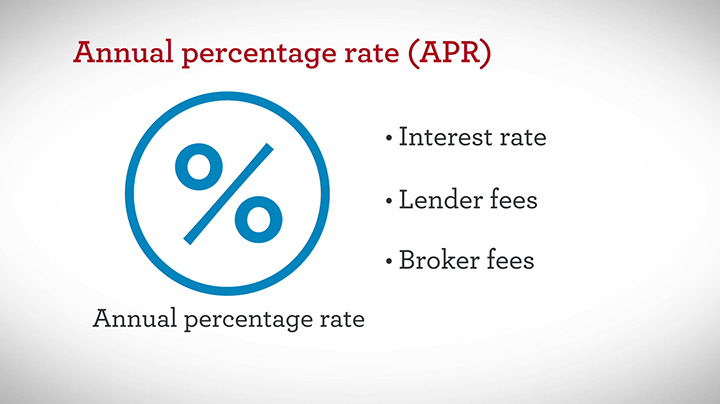 Mortgage – What is APR – Wells Fargo